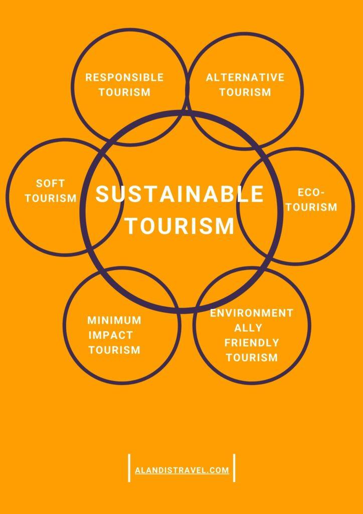 Sustainable Tourism Pilars